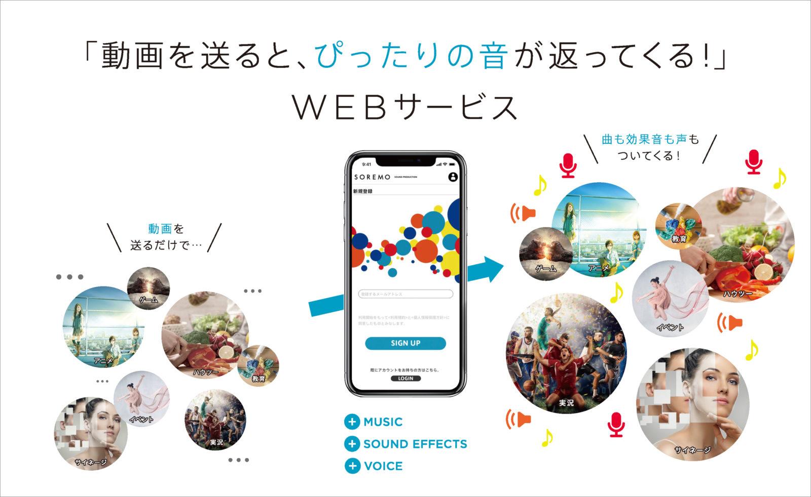 WEBサービス