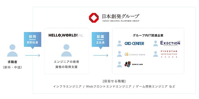 ハロー・ワールド入社後の組織構造(WEBサイトより)
